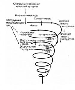 Шема последовательности событий порочного круга