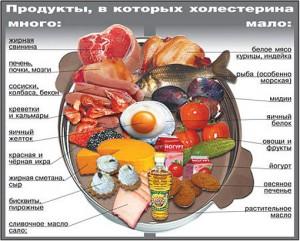 Профилактика в продуктах с минимумом холестерина