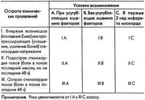 Сводная таблица оценки рисков по Браунвальду