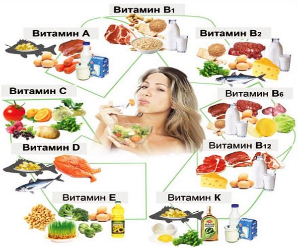 Комплекс витаминов для укрепления сердца