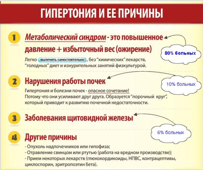 Причины появления гипертонии