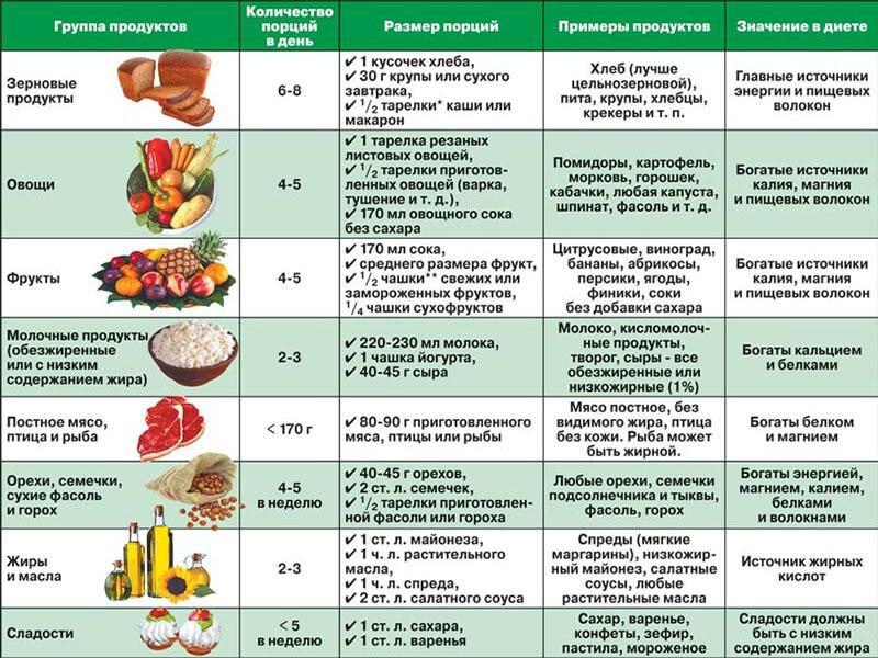 Продукты для похудения 2 группы крови